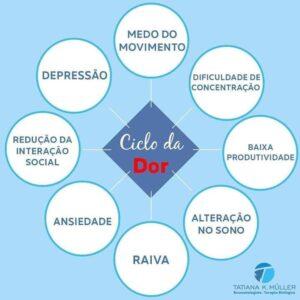 """alt=""""Ciclo da dor"""""""